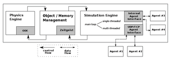 Control and data flow of the simulator